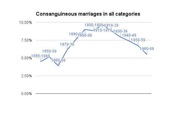 rate-of-consanguineous-marriage